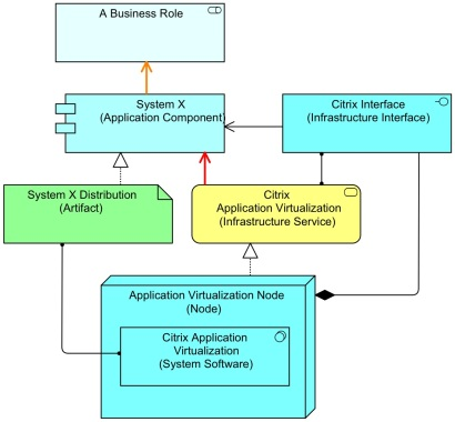 Application Virtualization - Solution Following Original