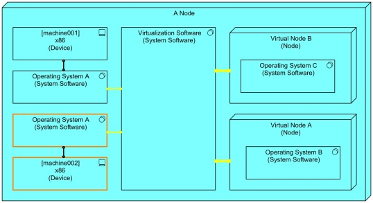 Hardware Virtualization - What Is Wrong