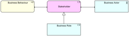 Stakeholder - New Metamodel Setup Alternative with Behaviour