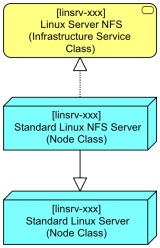 Basic Linux Server BB Extended to NFS Server Step 1