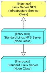 Basic Linux Server BB Extended to NFS Server Step 1
