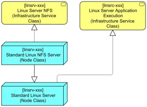 Basic Linux Server BB Extended to NFS Server Step 2