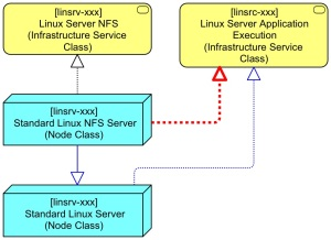 Basic Linux Server BB Extended to NFS Server Step 3