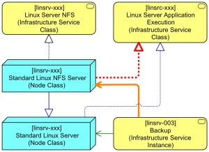 Basic Linux Server BB Extended to NFS Server Step 4