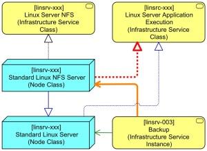 Basic Linux Server BB Extended to NFS Server Step 4