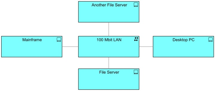 Tricked with Network ELement