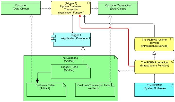 DatabaseTablesAndTriggers