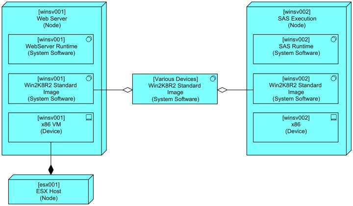 Basic Node with ReUse of OS Image