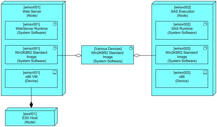 Basic Node with ReUse of OS Image