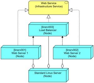 SpecificServersWithAggregation