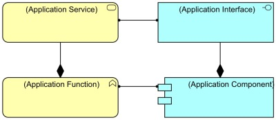 Composition for Interface and Service