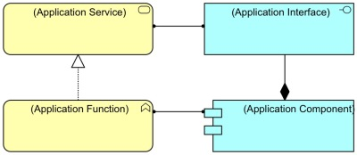 Composition for Interface