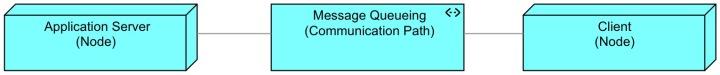 Communication Path 1