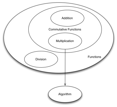 CompositionDerivation-Venn-1.jpeg