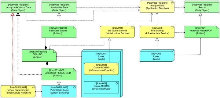 Virtual Data Step 5