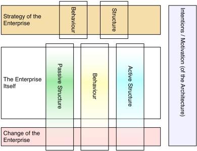 ArchiMate3Map - Intermediate