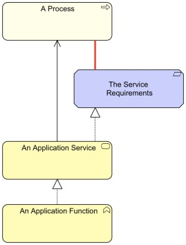 AbstractionServiceOrRequirement