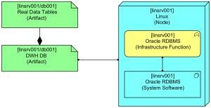 Basic Data Base Table