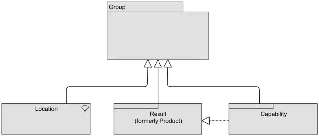 Group-Step-1
