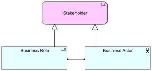 Stakeholder - New Metamodel Setup Proposal